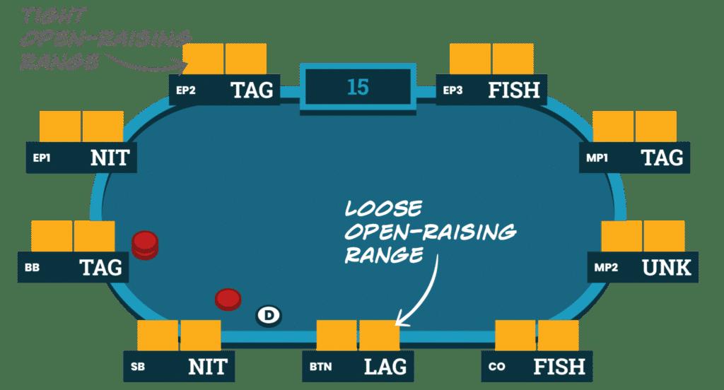 Qu'est-ce Que la Range au Poker ?